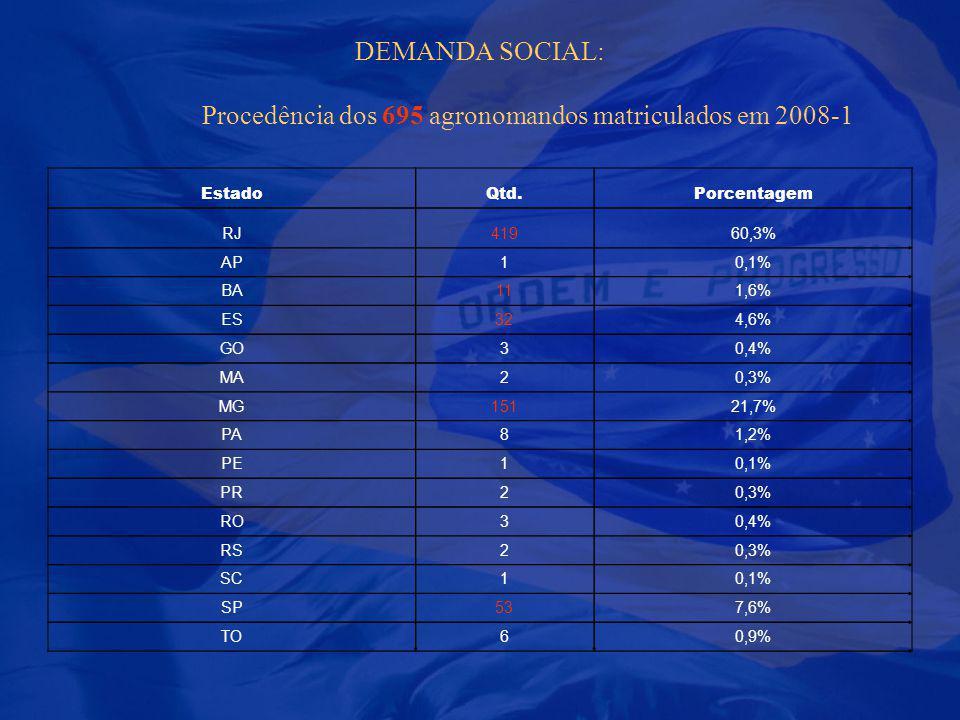 DEMANDA SOCIAL: Procedência dos 695 agronomandos matriculados em 2008-1 EstadoQtd.Porcentagem RJ41960,3% AP10,1% BA111,6% ES324,6% GO30,4% MA20,3% MG1