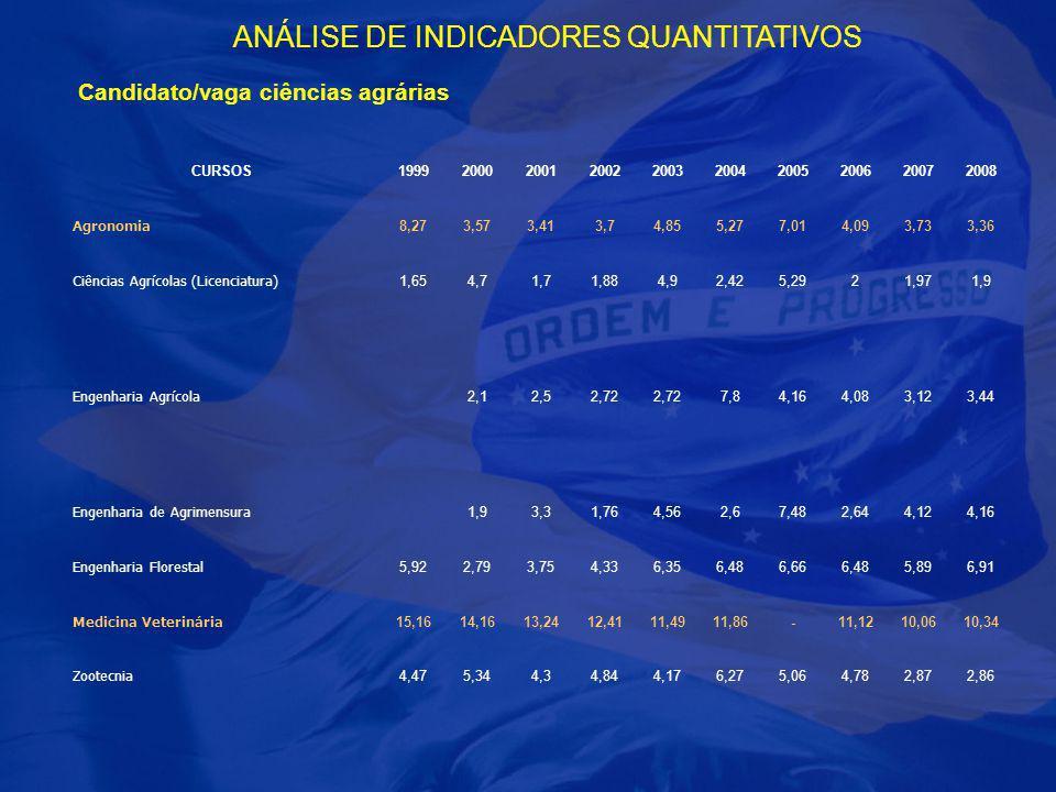 ANÁLISE DE INDICADORES QUANTITATIVOS Candidato/vaga ciências agrárias CURSOS1999200020012002200320042005200620072008 Agronomia 8,273,573,413,74,855,27