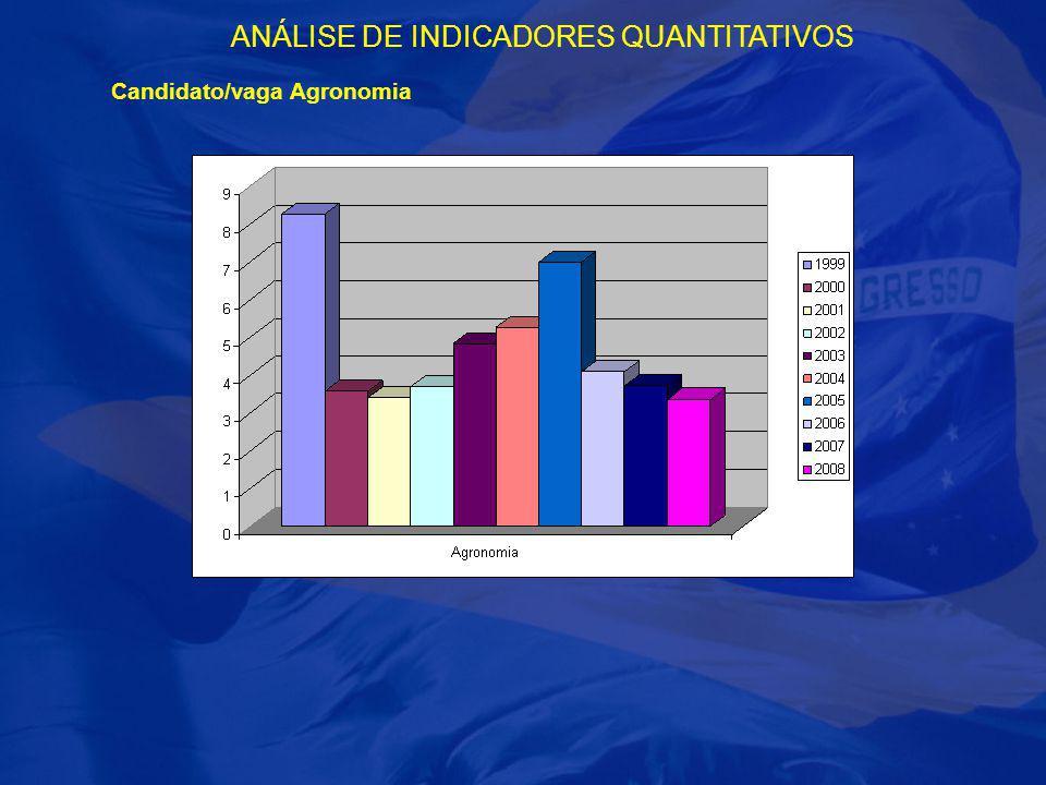 ANÁLISE DE INDICADORES QUANTITATIVOS Candidato/vaga Agronomia