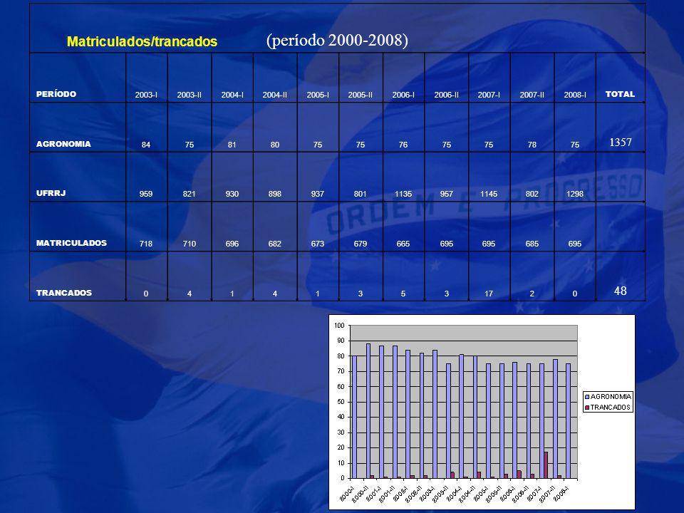 (período 2000-2008) PERÍODO 2003-I2003-II2004-I2004-II2005-I2005-II2006-I2006-II2007-I2007-II2008-I TOTAL AGRONOMIA 8475818075 7675 7875 1357 UFRRJ 95