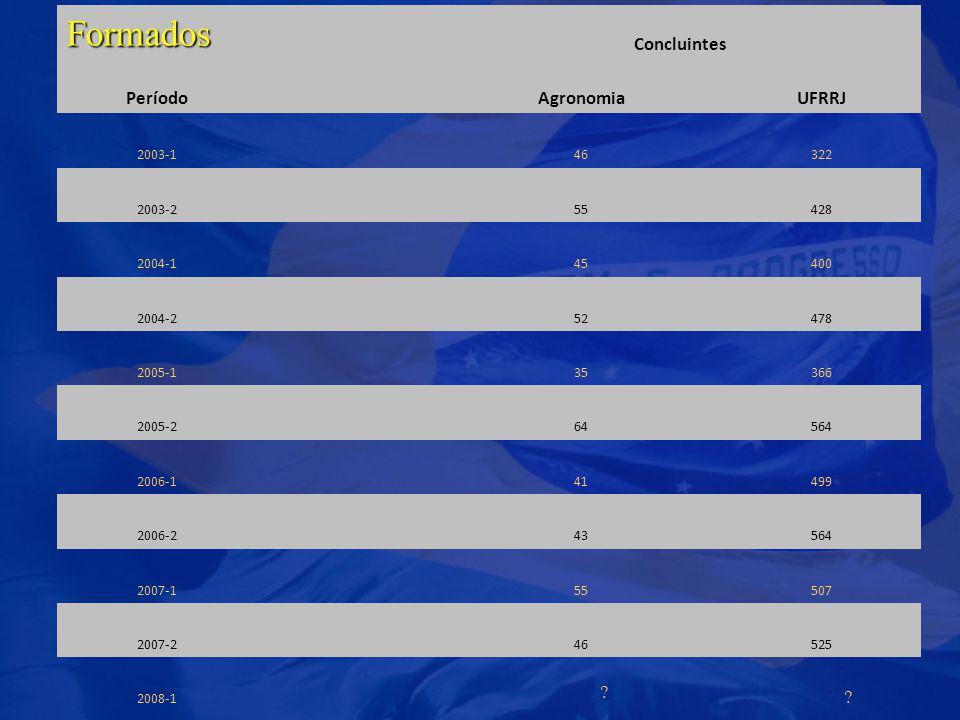 Formados Concluintes PeríodoAgronomiaUFRRJ 2003-146322 2003-255428 2004-145400 2004-252478 2005-135366 2005-264564 2006-141499 2006-243564 2007-155507