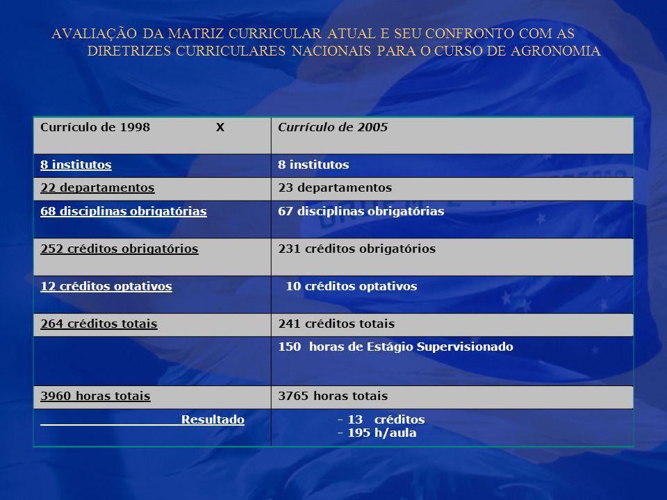 Currículo de 1998 XCurrículo de 2005 8 institutos 22 departamentos23 departamentos 68 disciplinas obrigatórias67 disciplinas obrigatórias 252 créditos