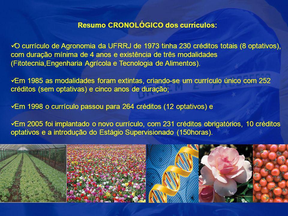 Resumo CRONOLÓGICO dos currículos: O currículo de Agronomia da UFRRJ de 1973 tinha 230 créditos totais (8 optativos), com duração mínima de 4 anos e e