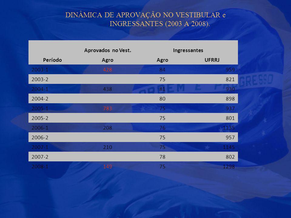 DINÂMICA DE APROVAÇÃO NO VESTIBULAR e INGRESSANTES (2003 A 2008). Aprovados no Vest.Ingressantes PeríodoAgro UFRRJ 2003-142884959 2003-275821 2004-143