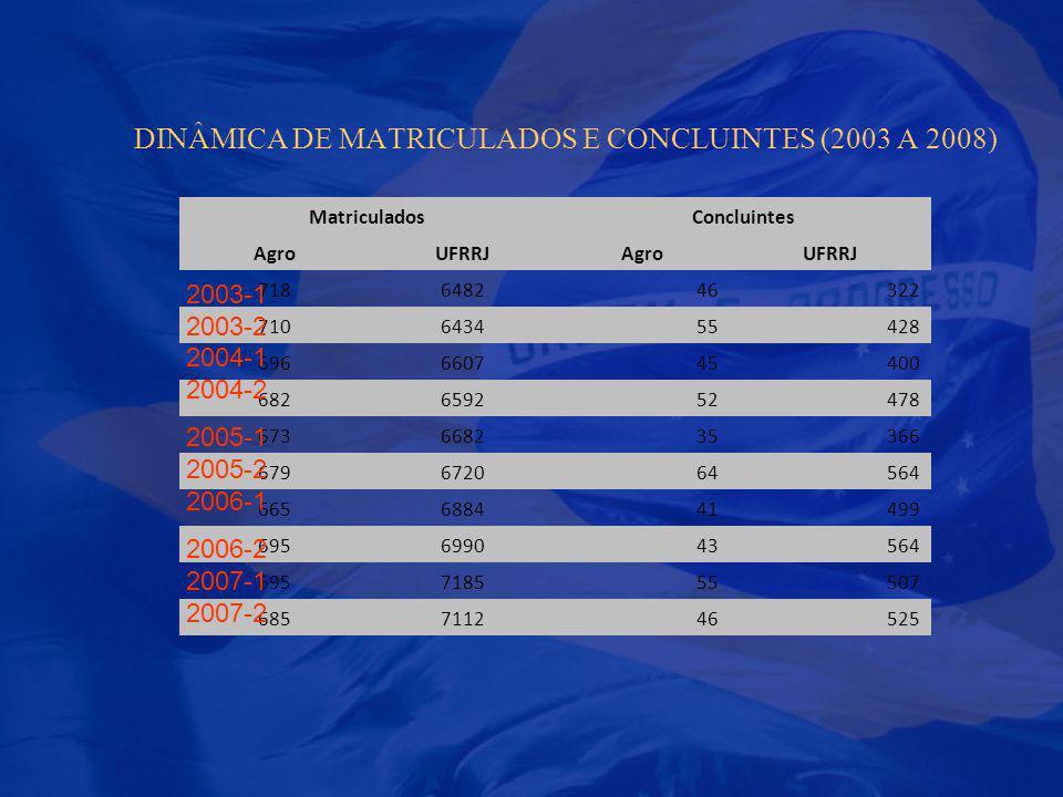 DINÂMICA DE MATRICULADOS E CONCLUINTES (2003 A 2008) MatriculadosConcluintes AgroUFRRJAgroUFRRJ 718648246322 710643455428 696660745400 682659252478 67
