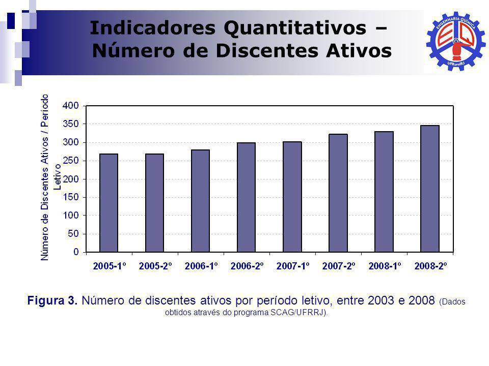 Dilma A Costa Indicadores Quantitativos – Número de Discentes Ativos Figura 3. Número de discentes ativos por período letivo, entre 2003 e 2008 (Dados
