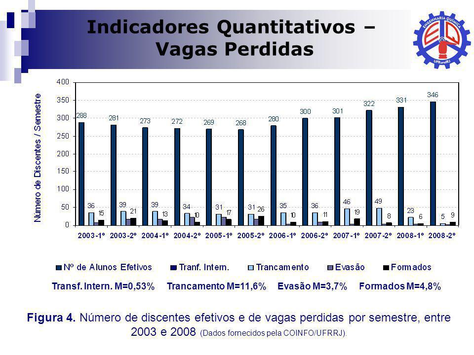 Dilma A Costa Indicadores Quantitativos – Vagas Perdidas Figura 4. Número de discentes efetivos e de vagas perdidas por semestre, entre 2003 e 2008 (D