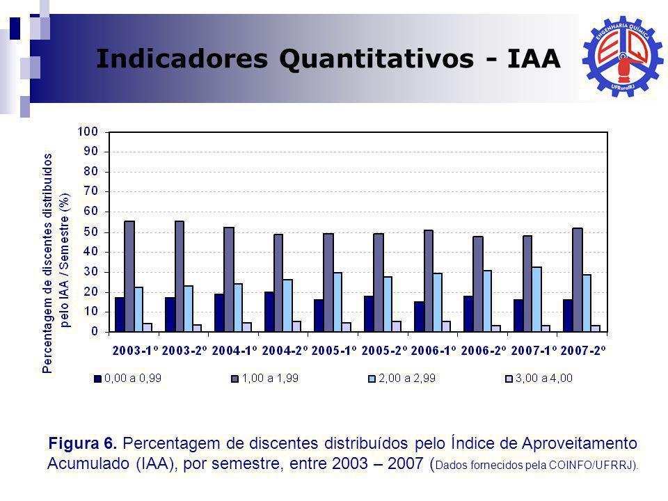 Dilma A Costa Indicadores Quantitativos - IAA Figura 6. Percentagem de discentes distribuídos pelo Índice de Aproveitamento Acumulado (IAA), por semes