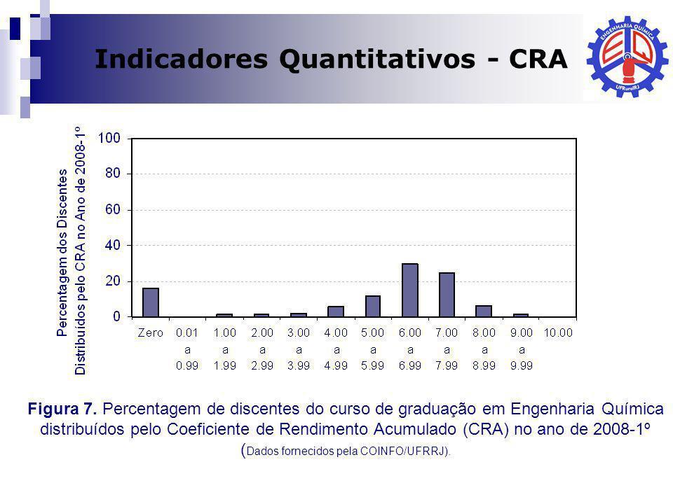 Dilma A Costa Indicadores Quantitativos - CRA Figura 7. Percentagem de discentes do curso de graduação em Engenharia Química distribuídos pelo Coefici