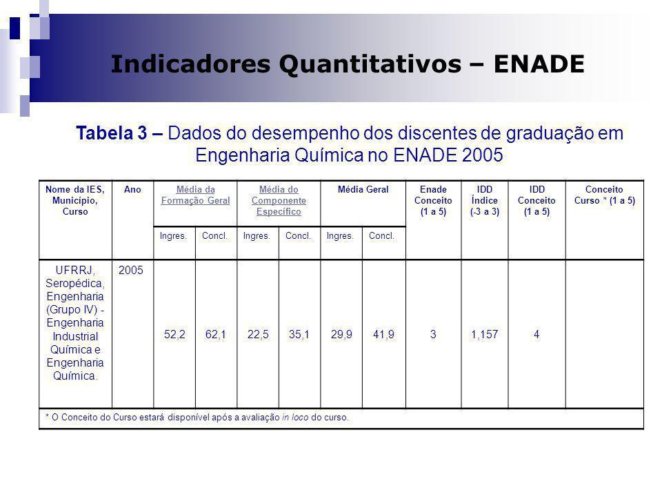 Dilma A Costa Indicadores Quantitativos – ENADE Nome da IES, Município, Curso AnoMédia da Formação Geral Média do Componente Específico Média GeralEna