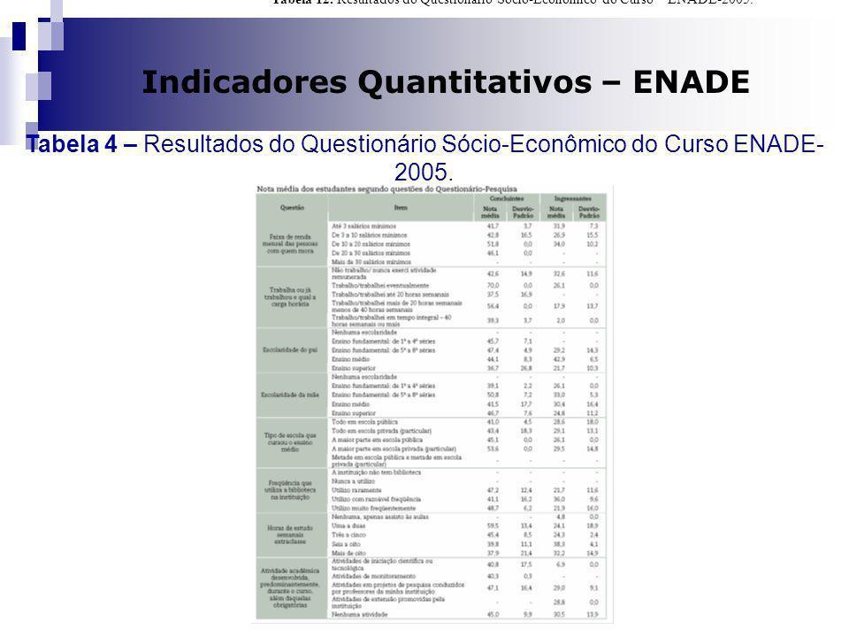 Dilma A Costa Indicadores Quantitativos – ENADE Tabela 4 – Resultados do Questionário Sócio-Econômico do Curso ENADE- 2005. Tabela 12. Resultados do Q