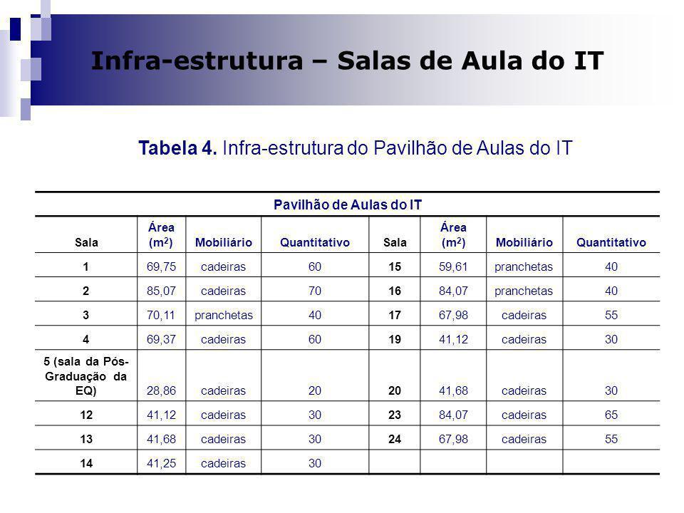 Dilma A Costa Infra-estrutura – Salas de Aula do IT Pavilhão de Aulas do IT Sala Área (m 2 )MobiliárioQuantitativoSala Área (m 2 )MobiliárioQuantitati