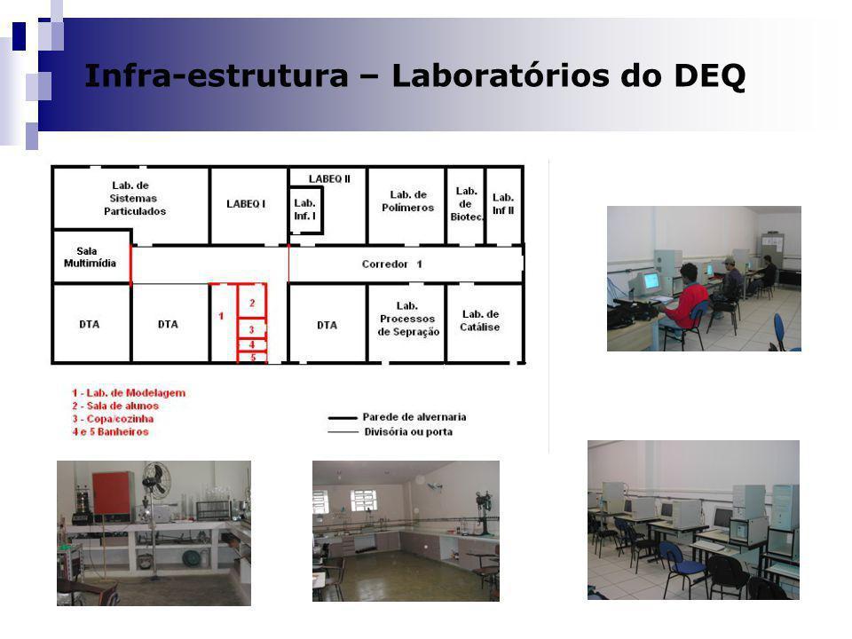 Dilma A Costa Infra-estrutura – Laboratórios do DEQ
