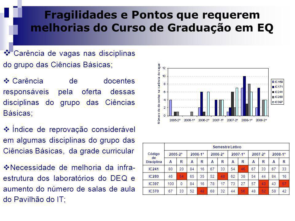 Dilma A Costa Fragilidades e Pontos que requerem melhorias do Curso de Graduação em EQ Carência de vagas nas disciplinas do grupo das Ciências Básicas