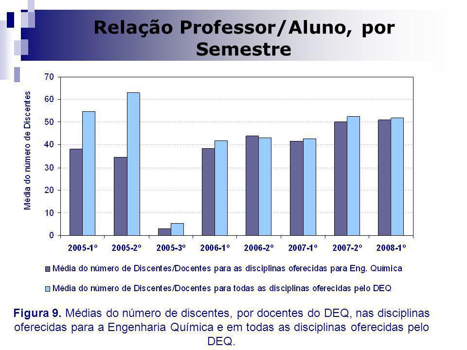Dilma A Costa Relação Professor/Aluno, por Semestre Figura 9. Médias do número de discentes, por docentes do DEQ, nas disciplinas oferecidas para a En
