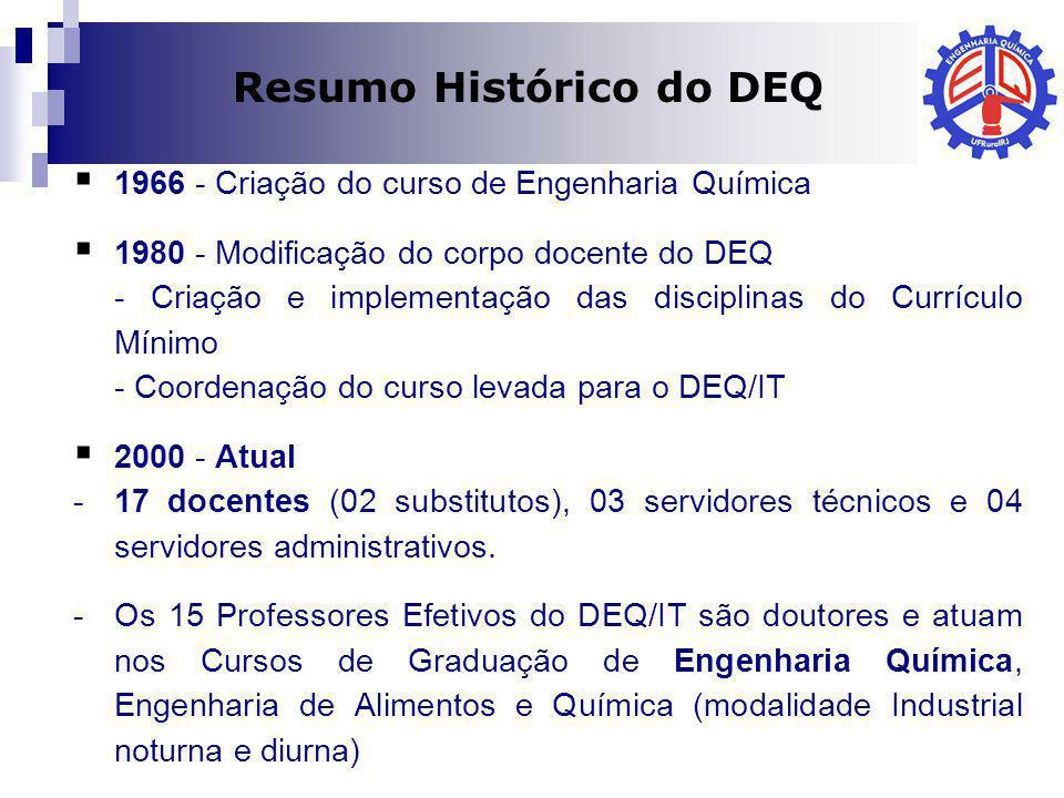 Dilma A Costa 1966 - Criação do curso de Engenharia Química 1980 - Modificação do corpo docente do DEQ - Criação e implementação das disciplinas do Cu