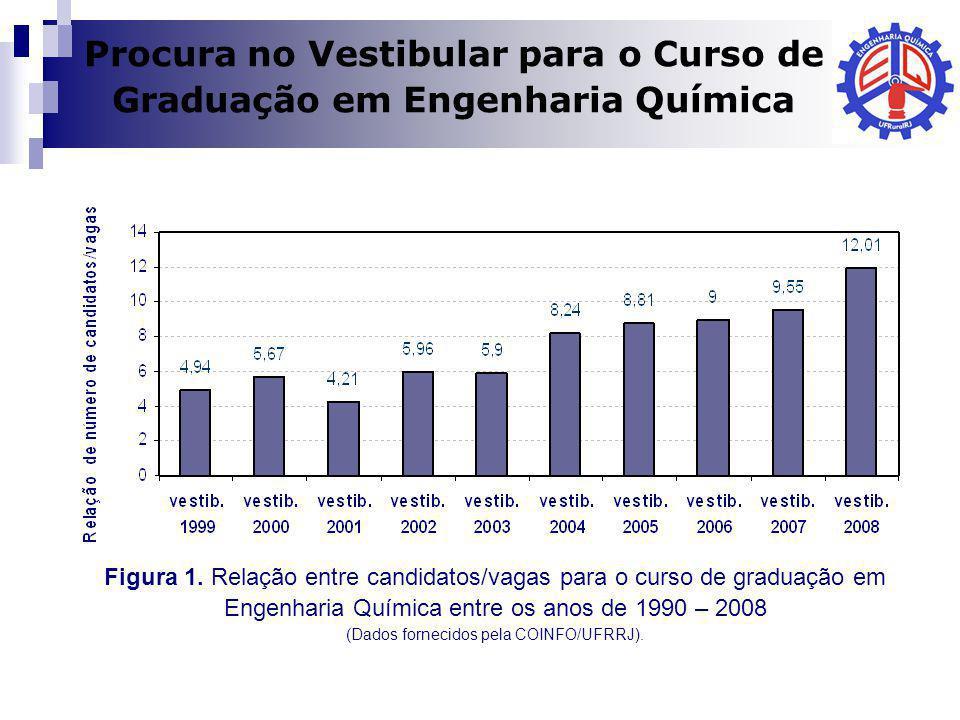 Dilma A Costa Figura 1. Relação entre candidatos/vagas para o curso de graduação em Engenharia Química entre os anos de 1990 – 2008 (Dados fornecidos