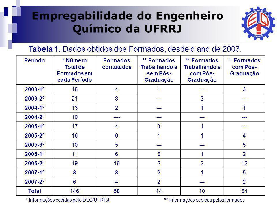 Dilma A Costa Empregabilidade do Engenheiro Químico da UFRRJ * Informações cedidas pelo DEG/UFRRJ ** Informações cedidas pelos formados Tabela 1. Dado