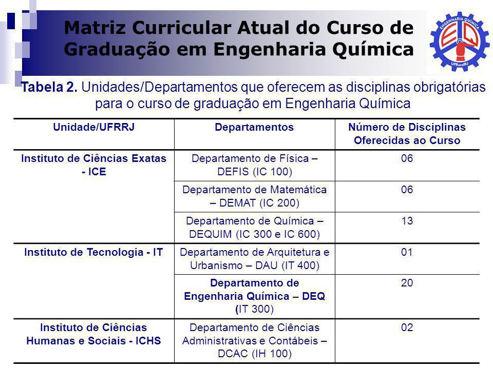 Dilma A Costa Tabela 2. Unidades/Departamentos que oferecem as disciplinas obrigatórias para o curso de graduação em Engenharia Química Matriz Curricu