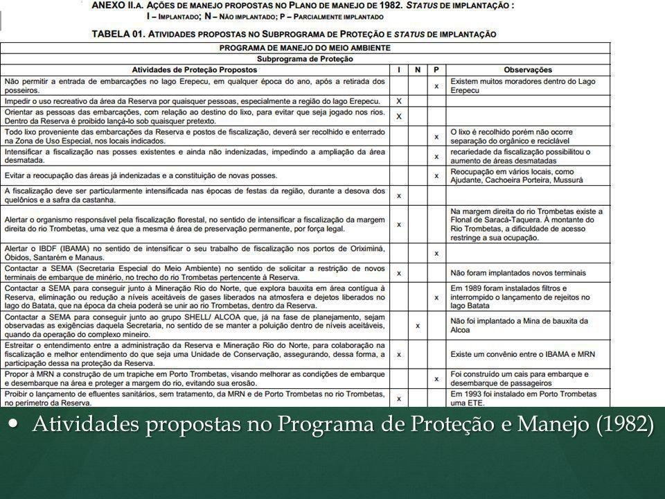 Planos de Manejo Anteriores PLANO DE MANEJO DA RESERVA BIOLÓGICA DO RIO TROMBETAS – 1ª VERSÃO (1982) Objetivos Gerais: criar possibilidades para melho