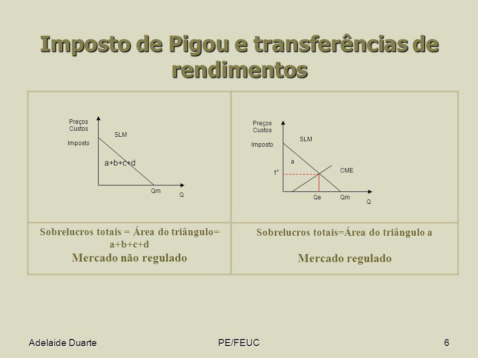 Adelaide DuartePE/FEUC6 Imposto de Pigou e transferências de rendimentos Qm Q Preços Custos Imposto SLM a+b+c+d Sobrelucros totais = Área do triângulo