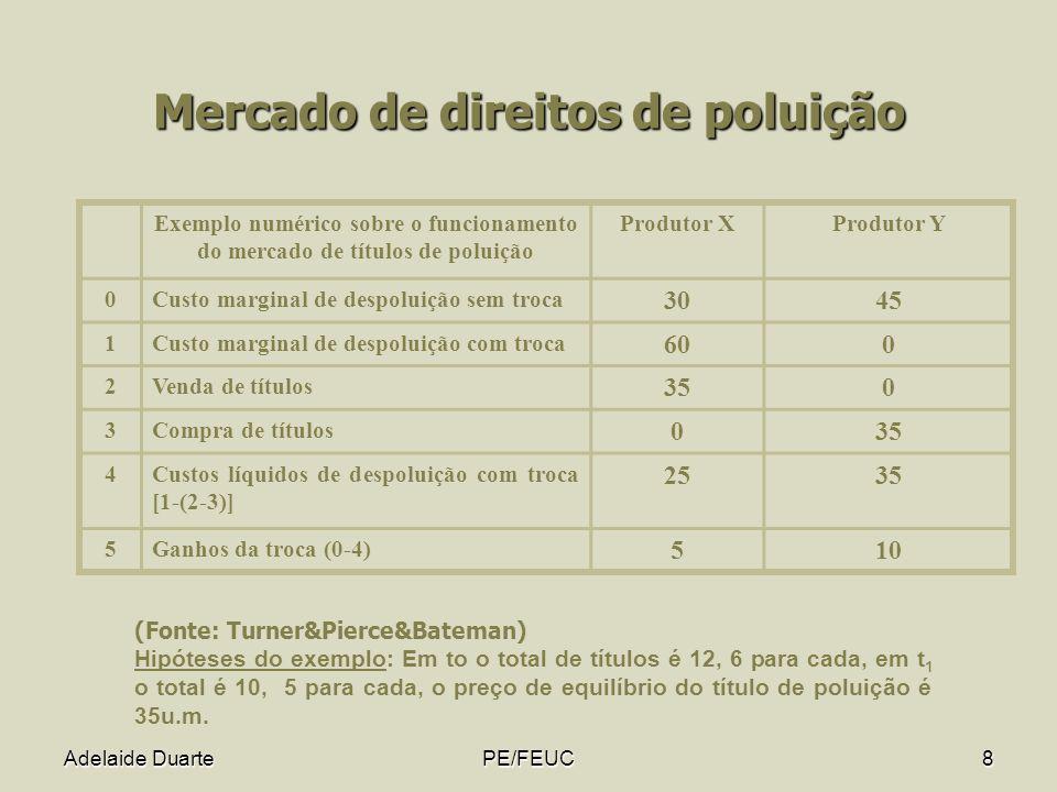 Adelaide DuartePE/FEUC9 Comparação dos instrumentos económicos: imposto de Pigou e título de poluição Oferta de títulos de poluição 21 Curva de procura de títulos de poluição 1 Imposto de Pigou Preço do título de poluição 2