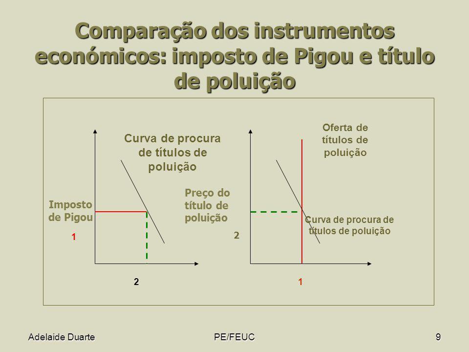 Adelaide DuartePE/FEUC9 Comparação dos instrumentos económicos: imposto de Pigou e título de poluição Oferta de títulos de poluição 21 Curva de procur