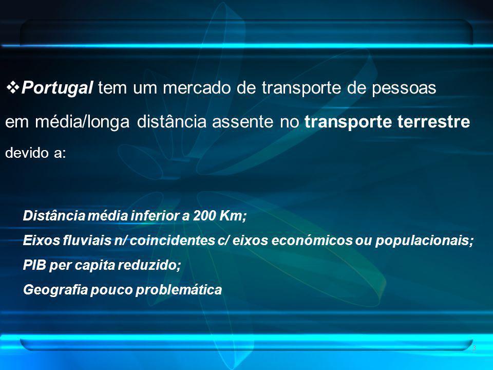 3 Portugal tem um mercado de transporte de pessoas em média/longa distância assente no transporte terrestre devido a: Distância média inferior a 200 Km; Eixos fluviais n/ coincidentes c/ eixos económicos ou populacionais; PIB per capita reduzido; Geografia pouco problemática