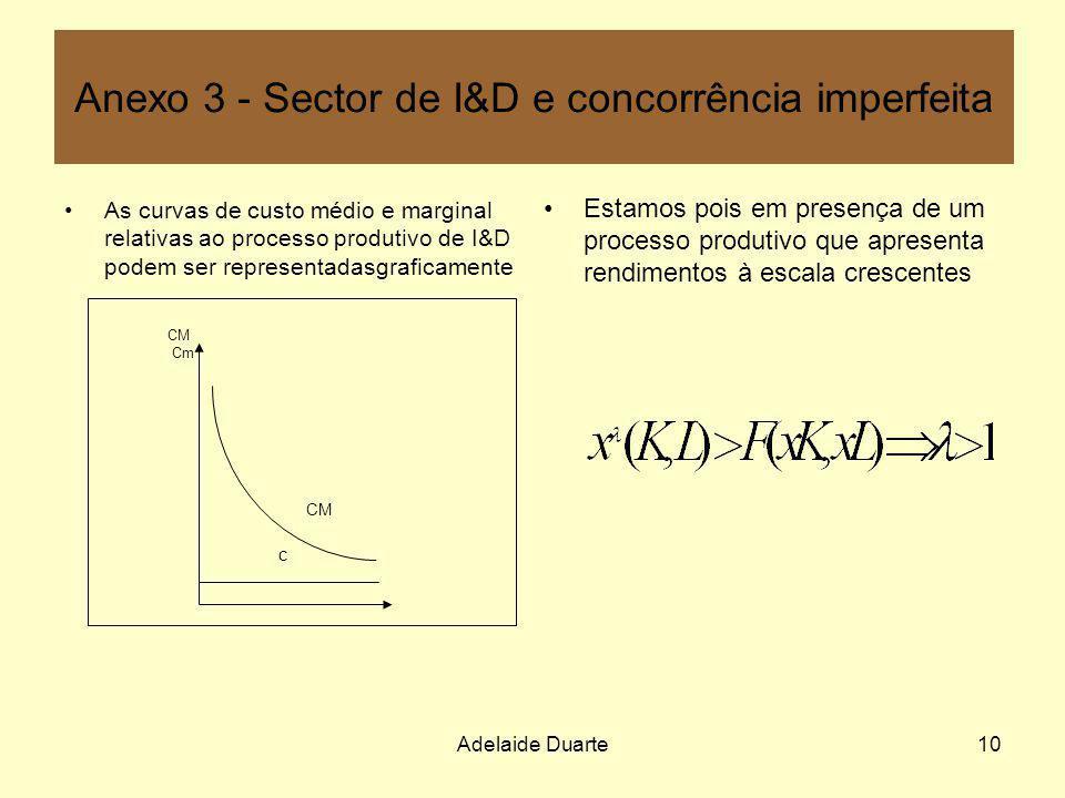 Adelaide Duarte10 Anexo 3 - Sector de I&D e concorrência imperfeita As curvas de custo médio e marginal relativas ao processo produtivo de I&D podem s