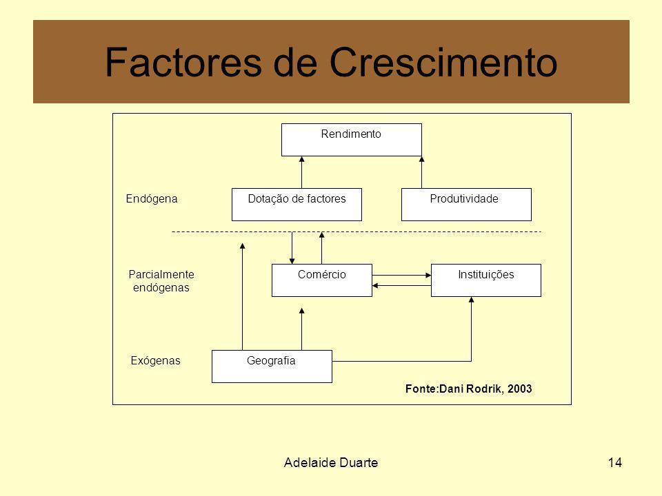 Adelaide Duarte14 Factores de Crescimento Rendimento Dotação de factores Comércio Geografia Instituições Produtividade Endógena Exógenas Parcialmente