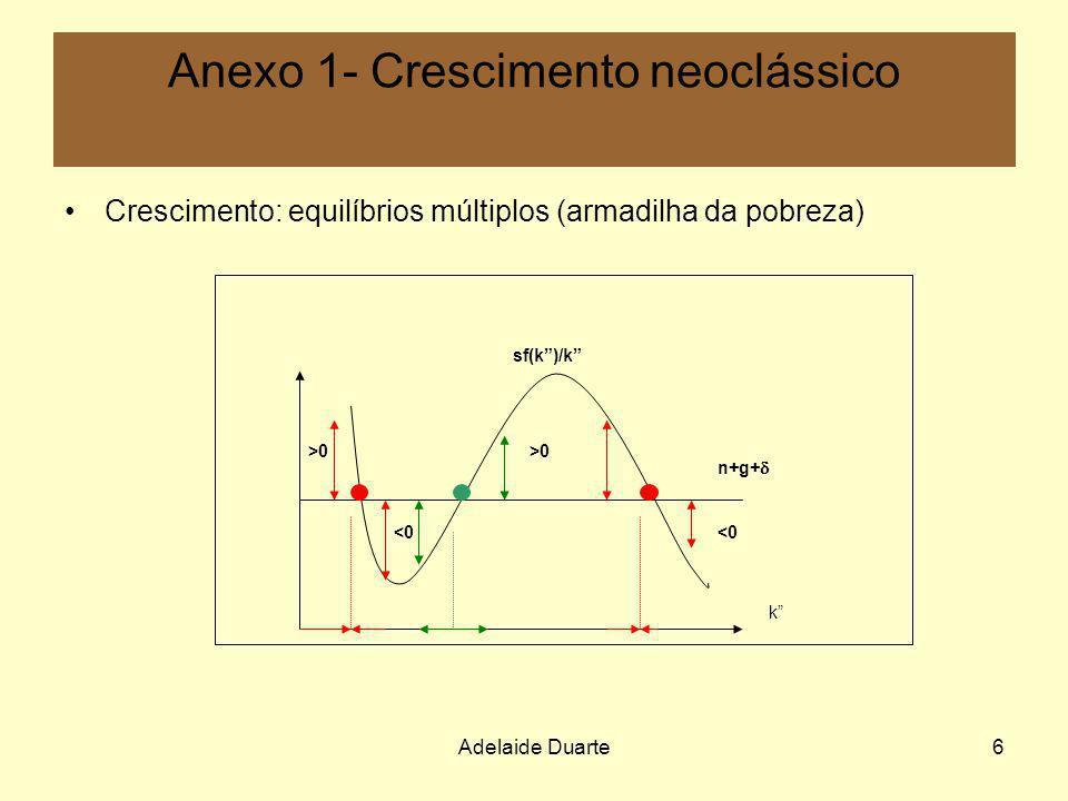 Adelaide Duarte6 Anexo 1- Crescimento neoclássico Crescimento: equilíbrios múltiplos (armadilha da pobreza) >0 <0 n+g+ sf(k)/k k