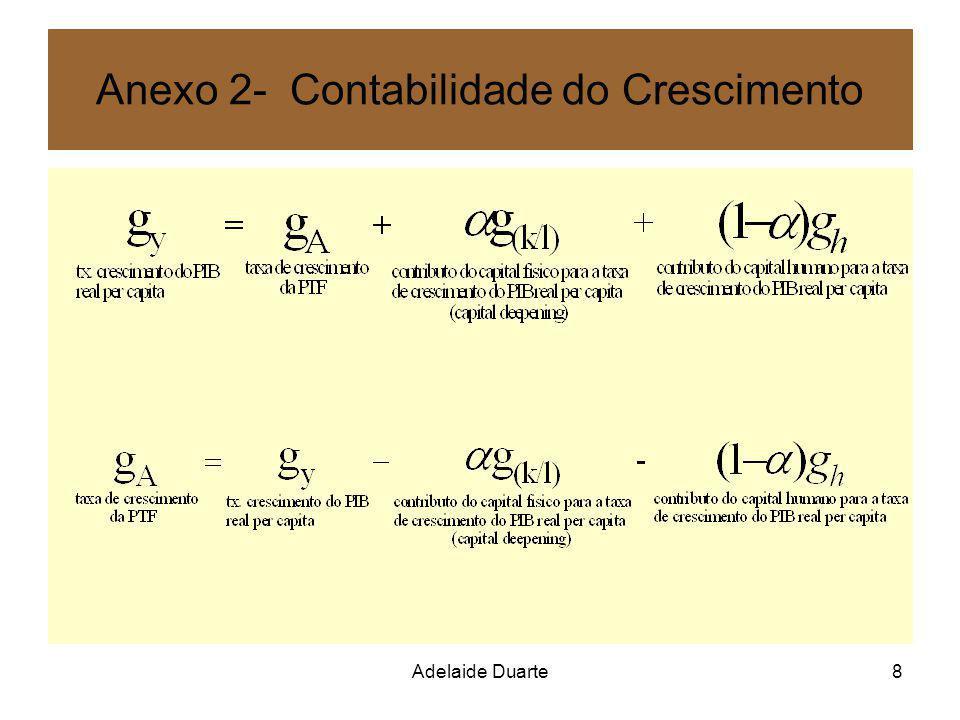 Adelaide Duarte9 Anexo 3 - Sector de I&D e concorrência imperfeita As ideias que são o output do sector de I&D são um bem semi-público: não rival parcialmente não excluível.
