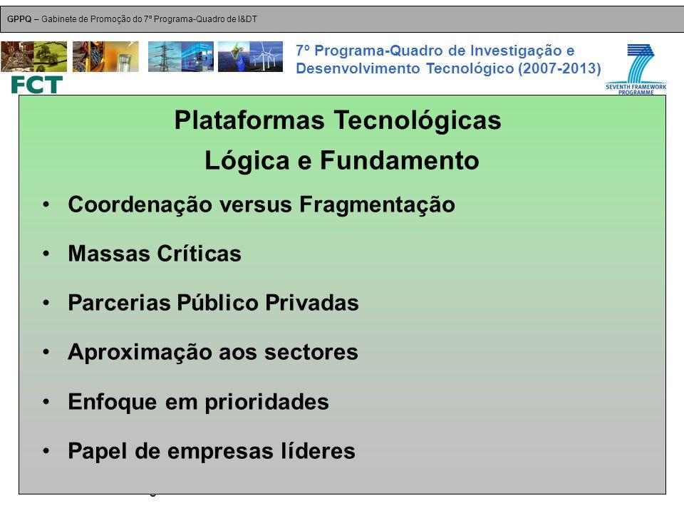18-Dez-2007 Plataformas Tecnológicas GPPQ – Gabinete de Promoção do 7º Programa-Quadro de I&DT 7º Programa-Quadro de Investigação e Desenvolvimento Tecnológico (2007-2013) Coordenação versus Fragmentação Massas Críticas Parcerias Público Privadas Aproximação aos sectores Enfoque em prioridades Papel de empresas líderes Plataformas Tecnológicas Lógica e Fundamento