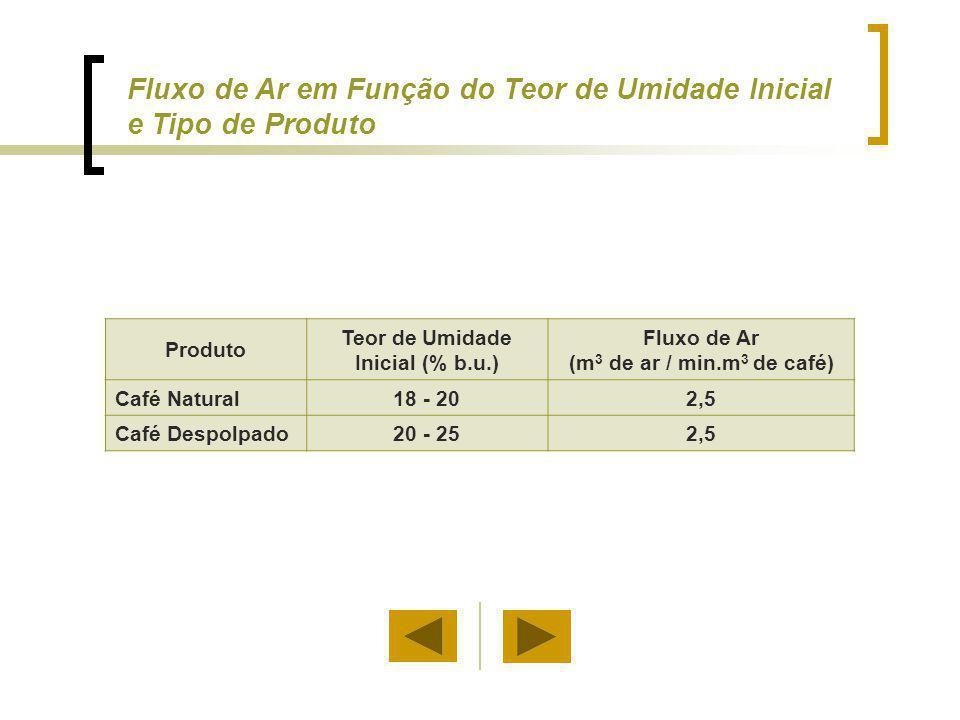 Produto Teor de Umidade Inicial (% b.u.) Fluxo de Ar (m 3 de ar / min.m 3 de café) Café Natural18 - 202,5 Café Despolpado20 - 252,5 Fluxo de Ar em Fun