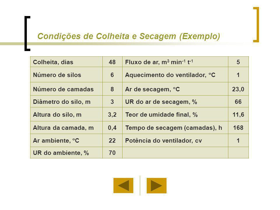Condições de Colheita e Secagem (Exemplo) Colheita, dias48Fluxo de ar, m 3 min -1 t -1 5 Número de silos6 Aquecimento do ventilador, C 1 Número de cam