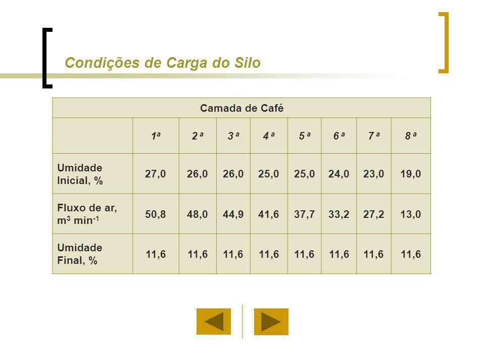 Condições de Carga do Silo Camada de Café 1a1a 2 a 3 a 4 a 5 a 6 a 7 a 8 a Umidade Inicial, % 27,026,0 25,0 24,023,019,0 Fluxo de ar, m 3 min -1 50,84