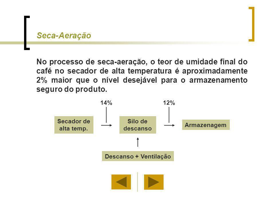 Seca-Aeração No processo de seca-aeração, o teor de umidade final do café no secador de alta temperatura é aproximadamente 2% maior que o nível desejá