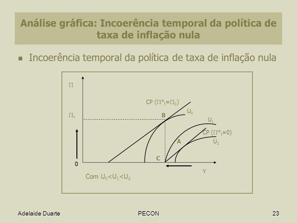 Adelaide DuartePECON23 Análise gráfica: Incoerência temporal da política de taxa de inflação nula Incoerência temporal da política de taxa de inflação nula A B C CP ( * t = 0 ) U2U2 U1U1 U0U0 Y Com U 0 <U 1 <U 2 0