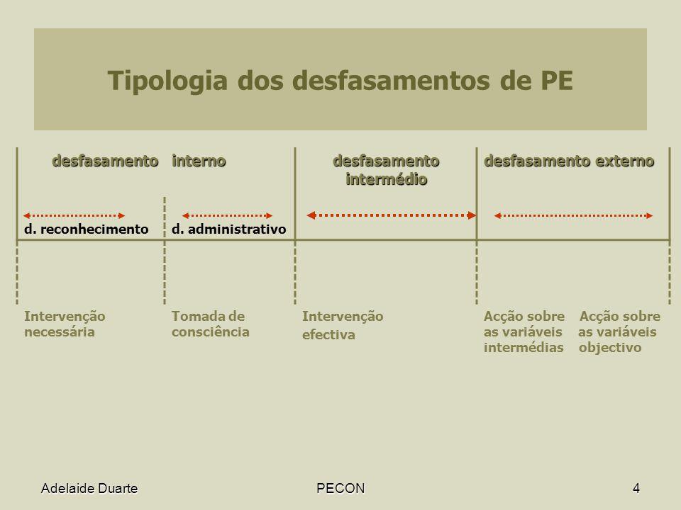 Adelaide DuartePECON4 Tipologia dos desfasamentos de PE desfasamentointerno desfasamento intermédio desfasamento externo d.