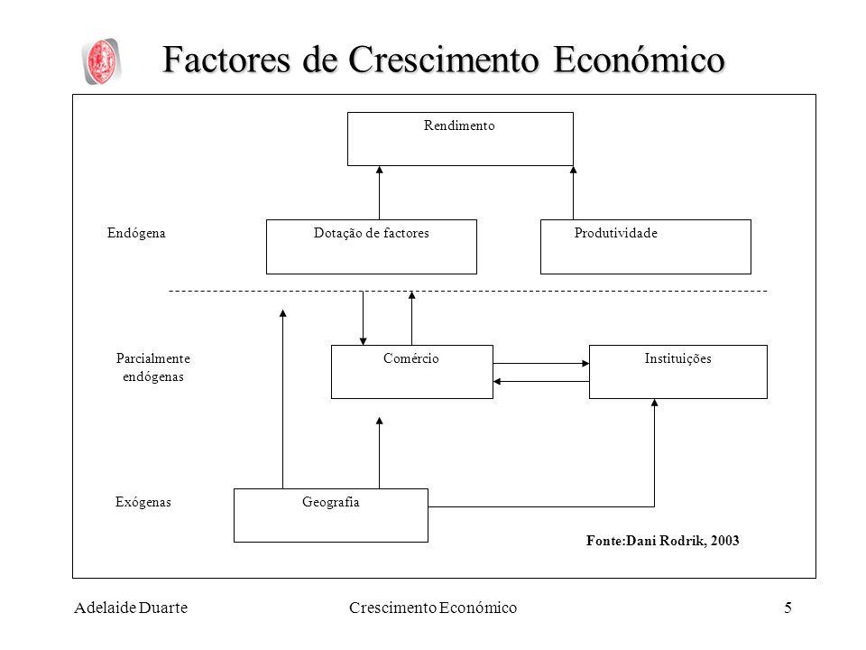Adelaide DuarteCrescimento Económico5 Factores de Crescimento Económico Rendimento Dotação de factores Comércio Geografia Instituições Produtividade E