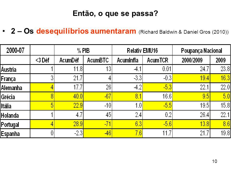 10 Então, o que se passa? 2 – Os desequilíbrios aumentaram (Richard Baldwin & Daniel Gros (2010))