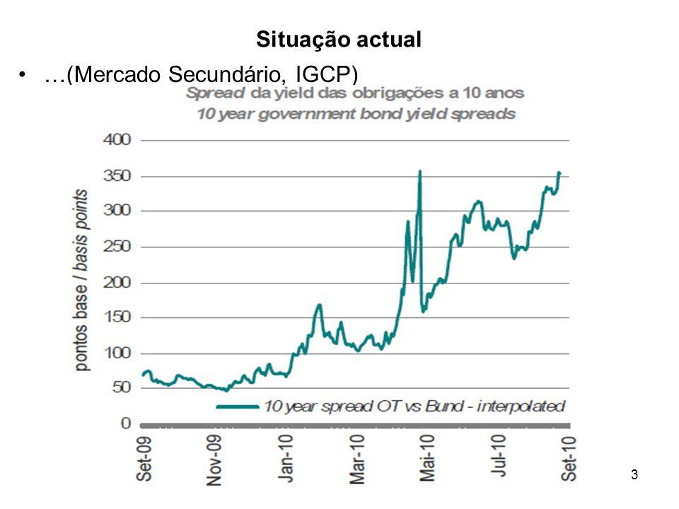 3 Situação actual …(Mercado Secundário, IGCP)