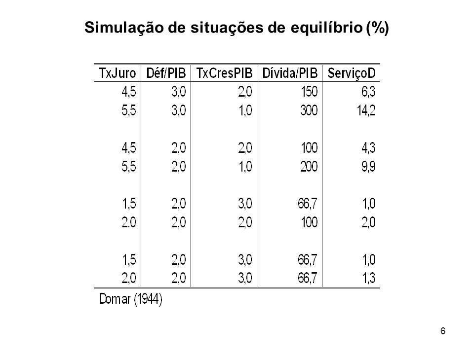 6 Simulação de situações de equilíbrio (%)
