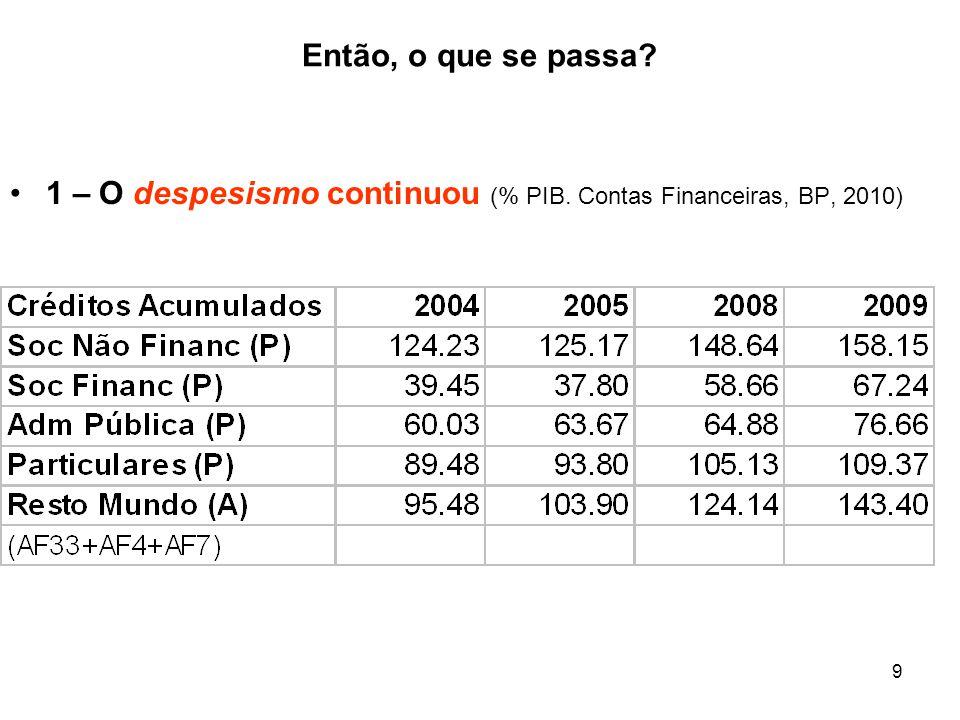 9 Então, o que se passa? 1 – O despesismo continuou (% PIB. Contas Financeiras, BP, 2010)