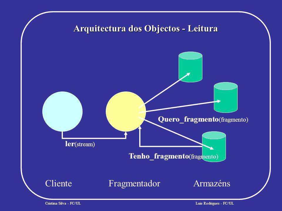 Arquitectura dos Objectos - Leitura Cristina Silva - FC/UL ler (stream) ClienteFragmentadorArmazéns Quero_fragmento (fragmento) Tenho_fragmento (fragmento) Luis Rodrigues - FC/UL