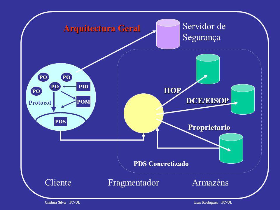 Arquitectura Geral Cristina Silva - FC/UL ClienteFragmentadorArmazéns PO PO PO PO PID POM PDS Protocol PDS Concretizado IIOP DCE/EISOP Proprietario Luis Rodrigues - FC/UL Servidor de Segurança
