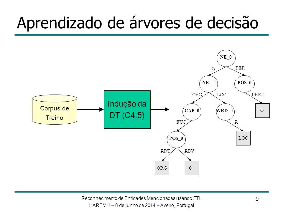 Reconhecimento de Entidades Mencionadas usando ETL HAREM II – 8 de junho de 2014 – Aveiro, Portugal 10 Extração de templates a partir de DTs NE_0 NE_-1POS_0 WRD_-1CAP_0 POS_0 LOC O ORGO PER O PREPORGLOC AFUC ADVART NE_0 NE_0 NE_-1 NE_0 NE_-1 CAP_0 NE_0 NE_-1 CAP_0 POS_0 NE_0 NE_-1 WRD_-1 NE_0 POS_0