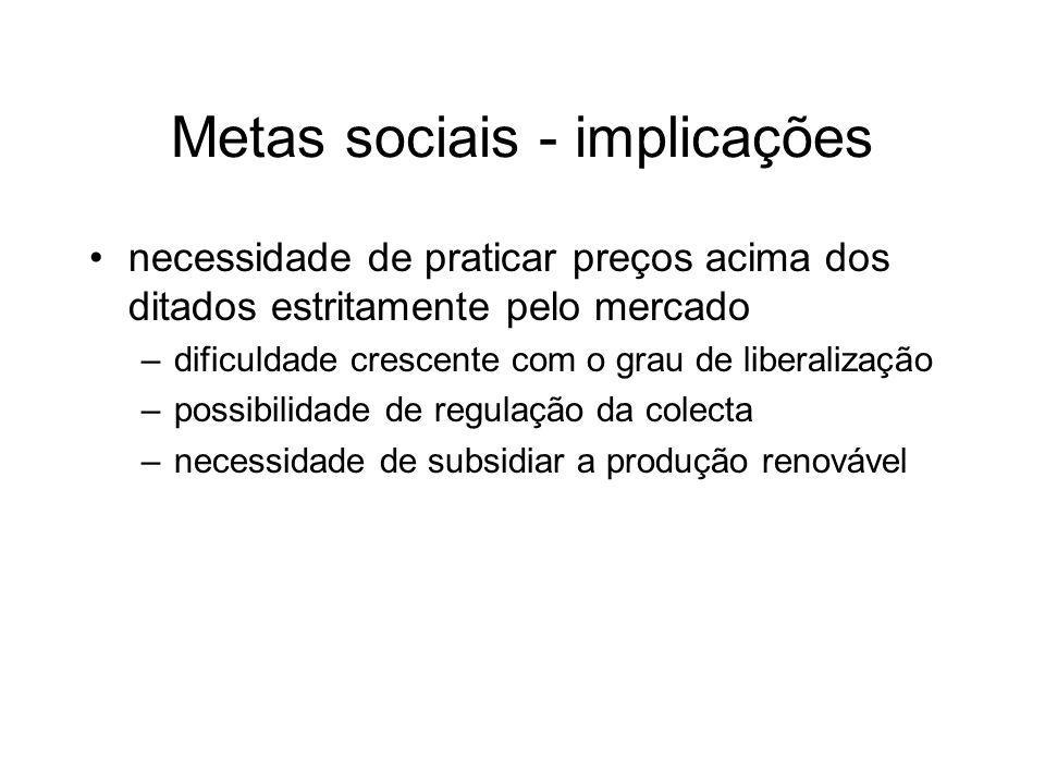 Metas sociais - implicações necessidade de praticar preços acima dos ditados estritamente pelo mercado –dificuldade crescente com o grau de liberaliza