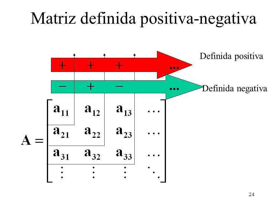 24 Matriz definida positiva-negativa Definida positiva Definida negativa