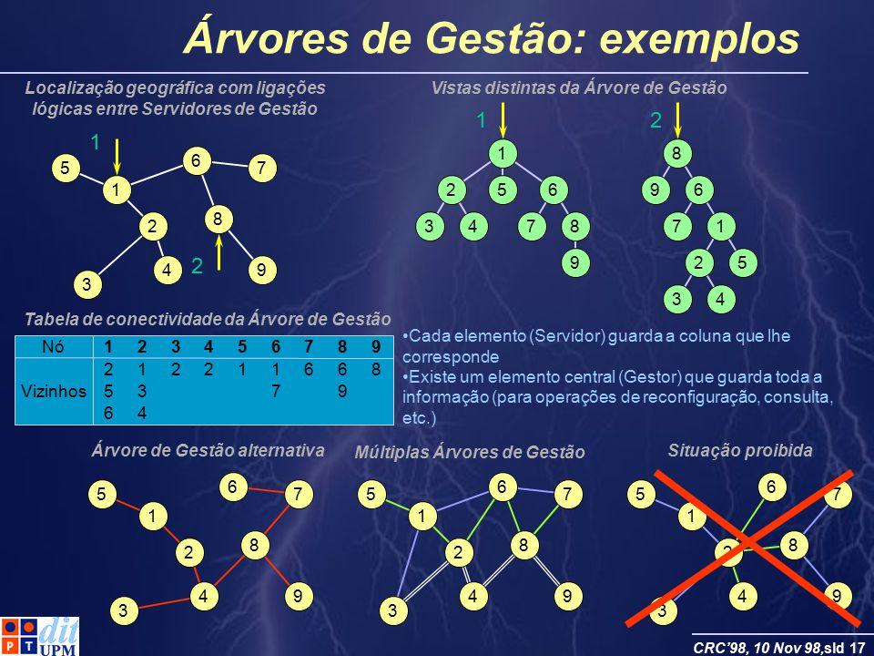 CRC98, 10 Nov 98,sld 17 Árvores de Gestão: exemplos 1 52 43 6 78 9 1 1 8 96 71 25 34 2 2 Nó123456789 212211668 5379 64 Vizinhos Cada elemento (Servido